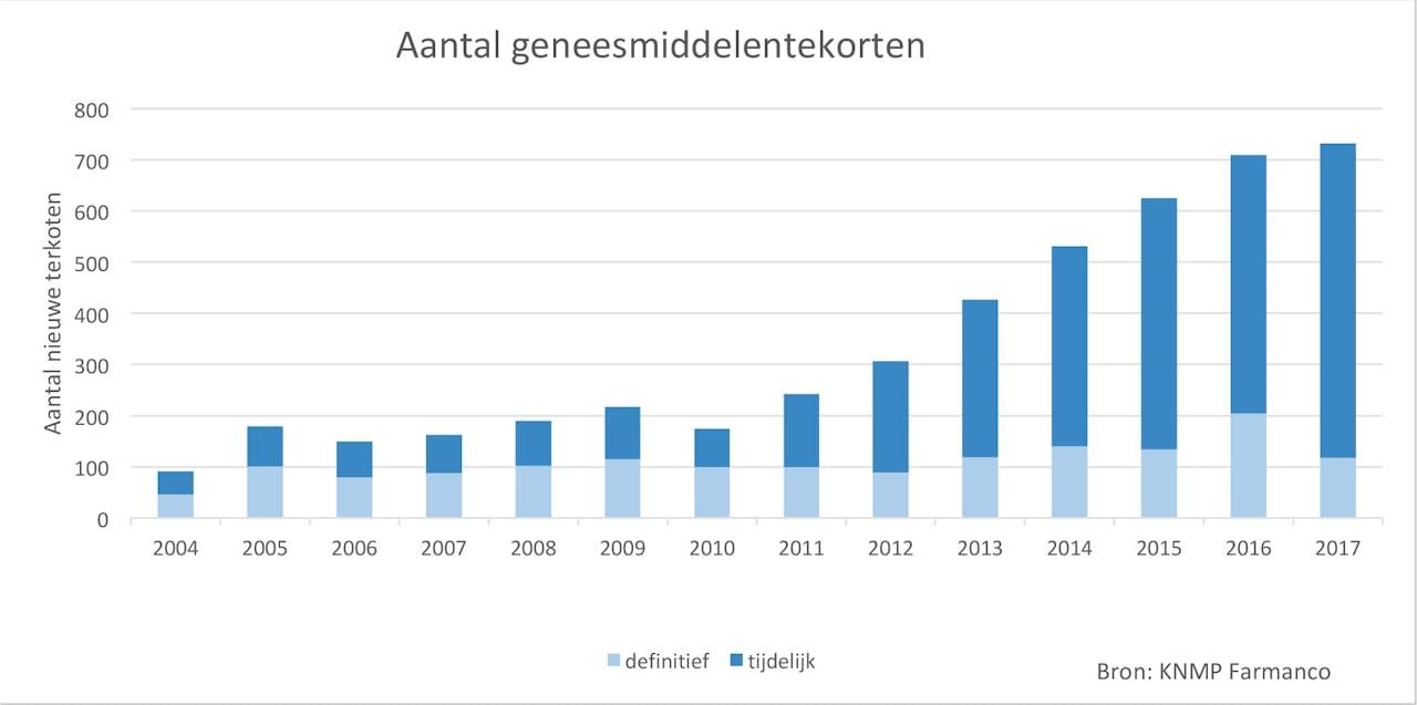 Het aantal geneesmiddelentekorten loopt op sinds 2010