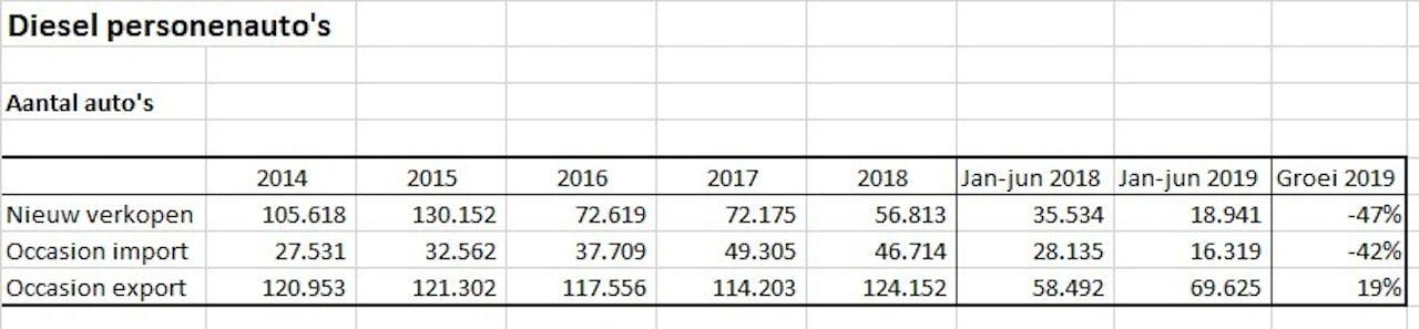 Overzicht verkoop, import en export van dieselauto's
