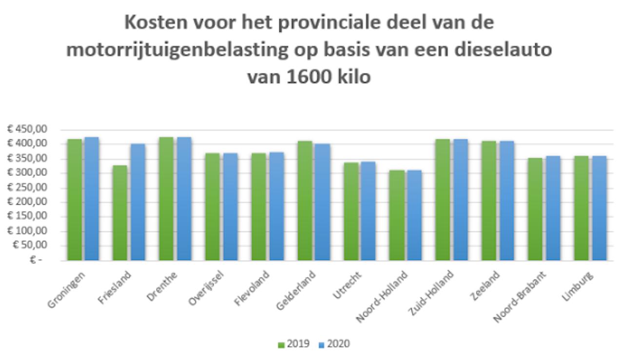 Stijging opcenten motorrijtuigenbelasting per provincie voor dieselauto's
