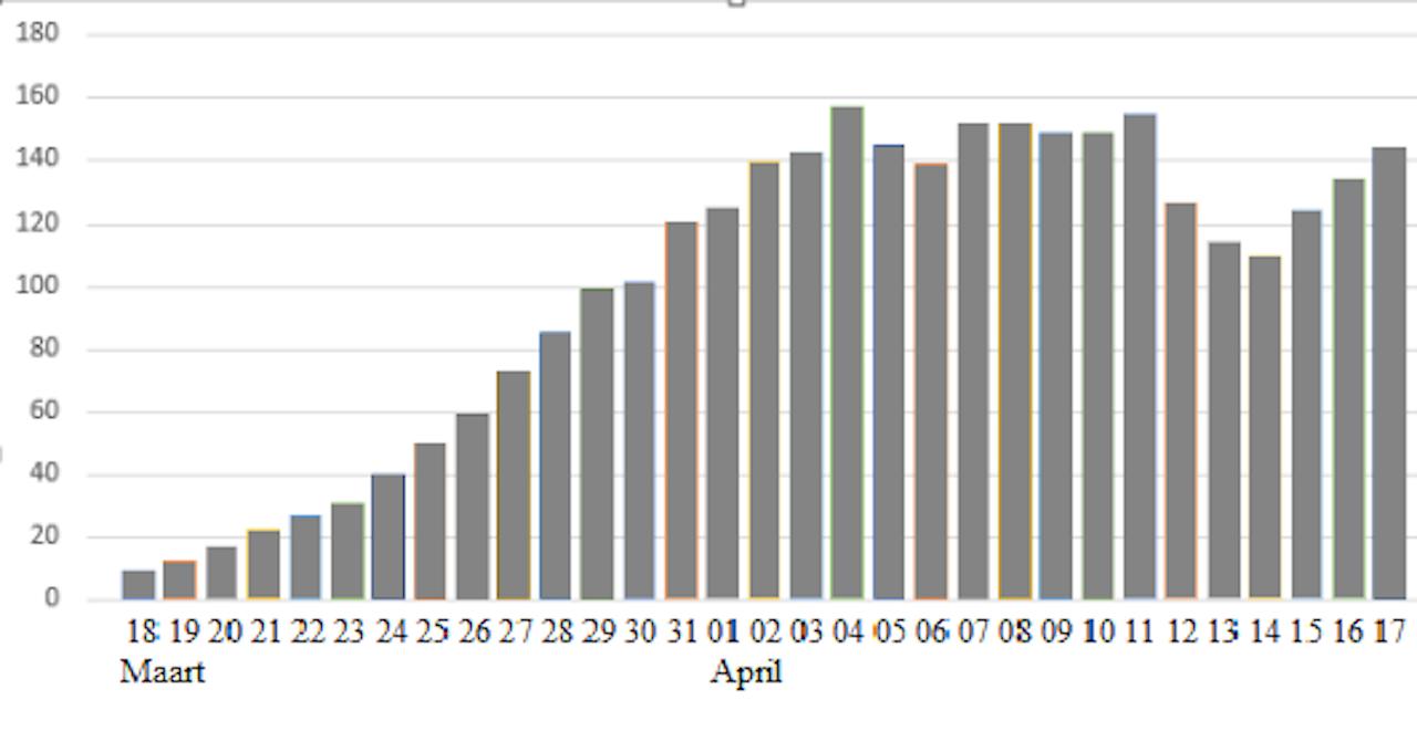 Het gemiddeld aantal geregistreerde corona-sterfgevallen, telkens gemeten over de laatste 5 dagen.