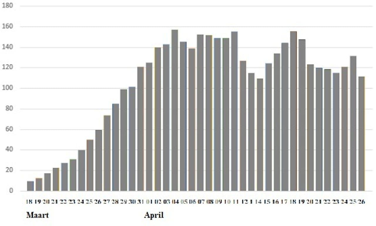 De sterftecijfers sinds 18 maart, telkens het gemiddelde over de laatste vijf dagen.