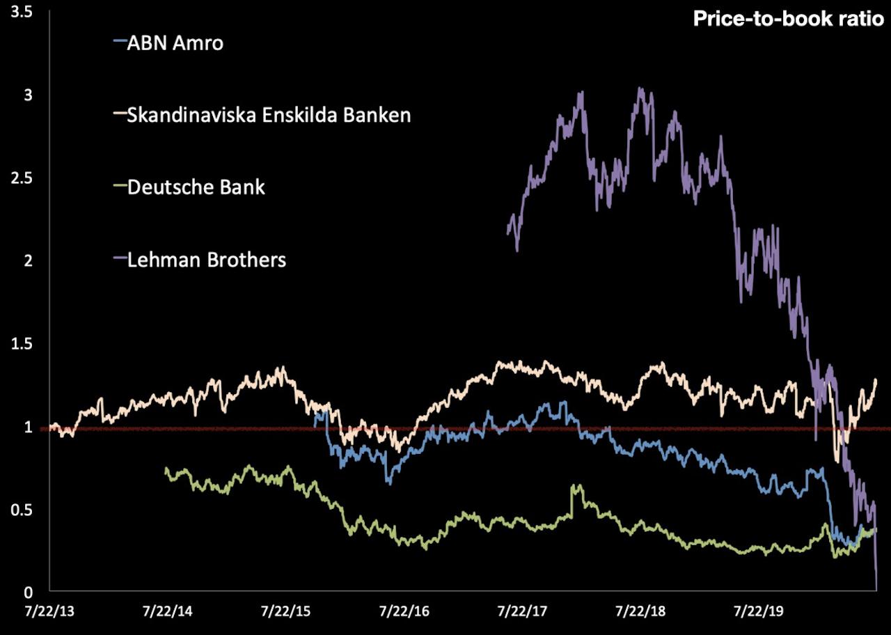 Koersverloop diverse banken vergeleken met Lehman Brothers