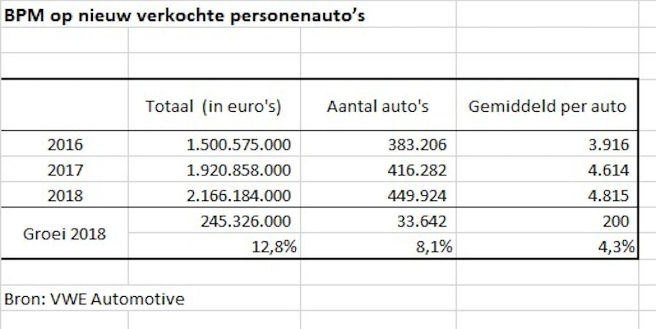 Opbrengsten BPM (aanschafbelasting nieuwe auto's) sinds 2016