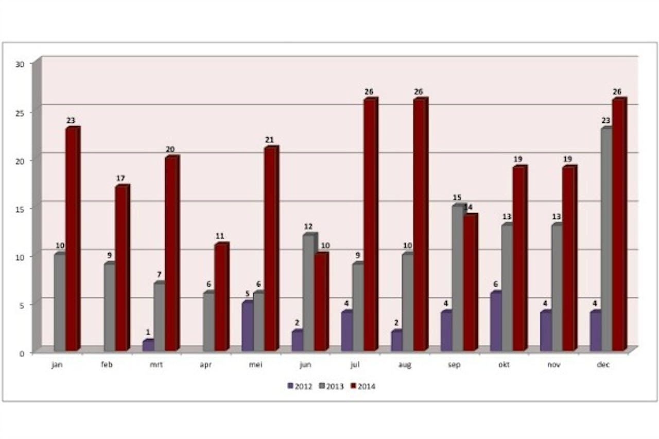 Het aantal gehonoreerde verzoeken weergegeven per maand (voor de jaren 2012 – 2013 – 2014):