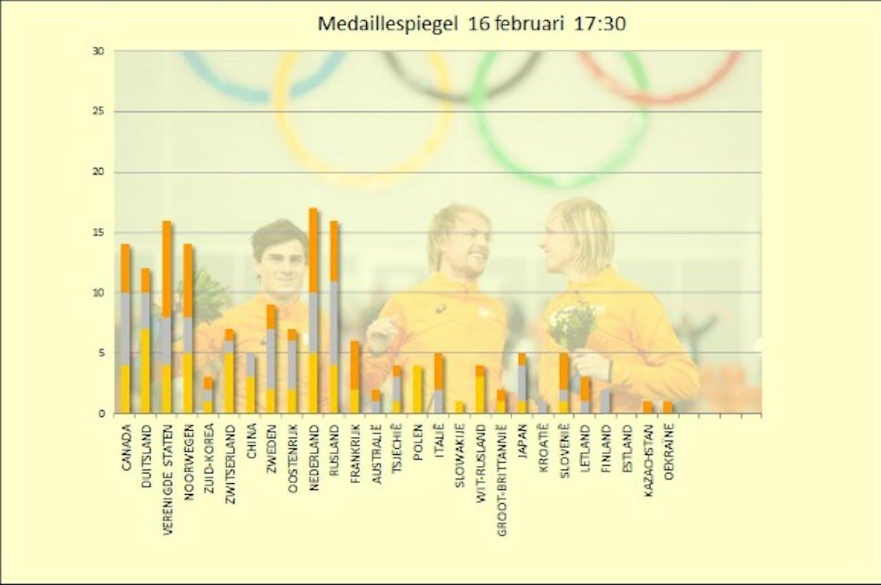 Het medailleklassement, weergegeven volgens de eindrangschikking in Vancouver, cumulatief