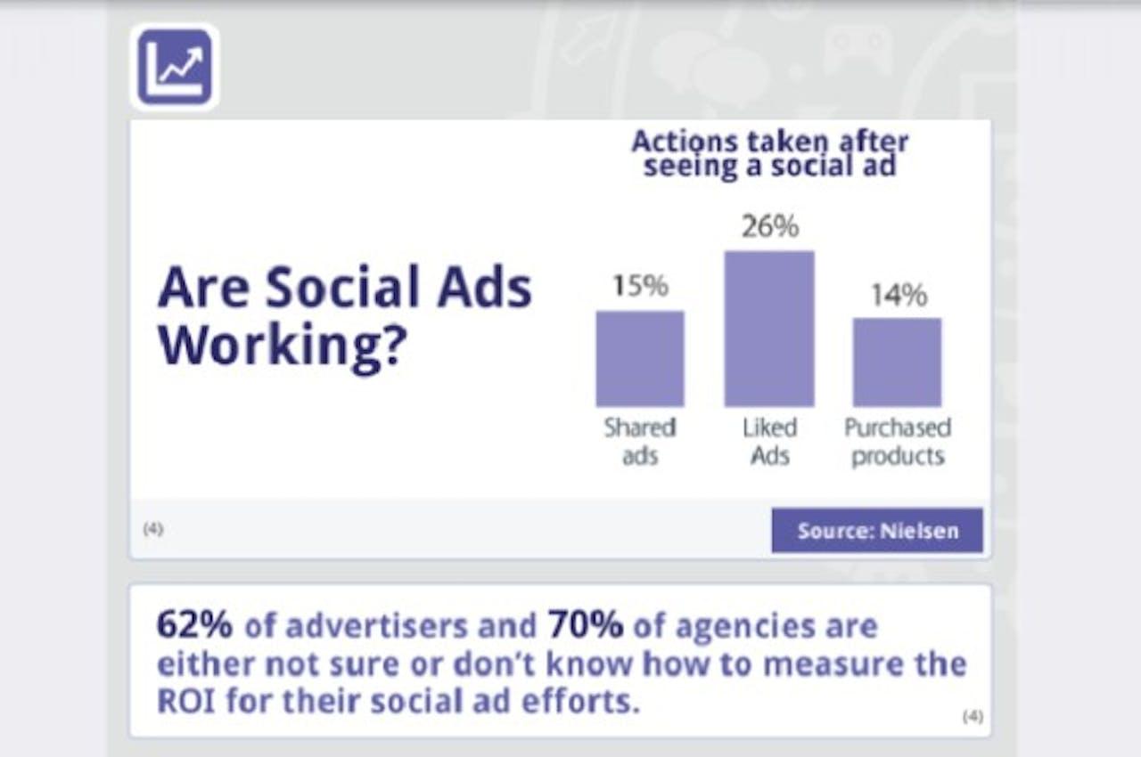 Onderzoek: roi sociale ad voor 62 procent Amerikaanse bedrijven onbekend