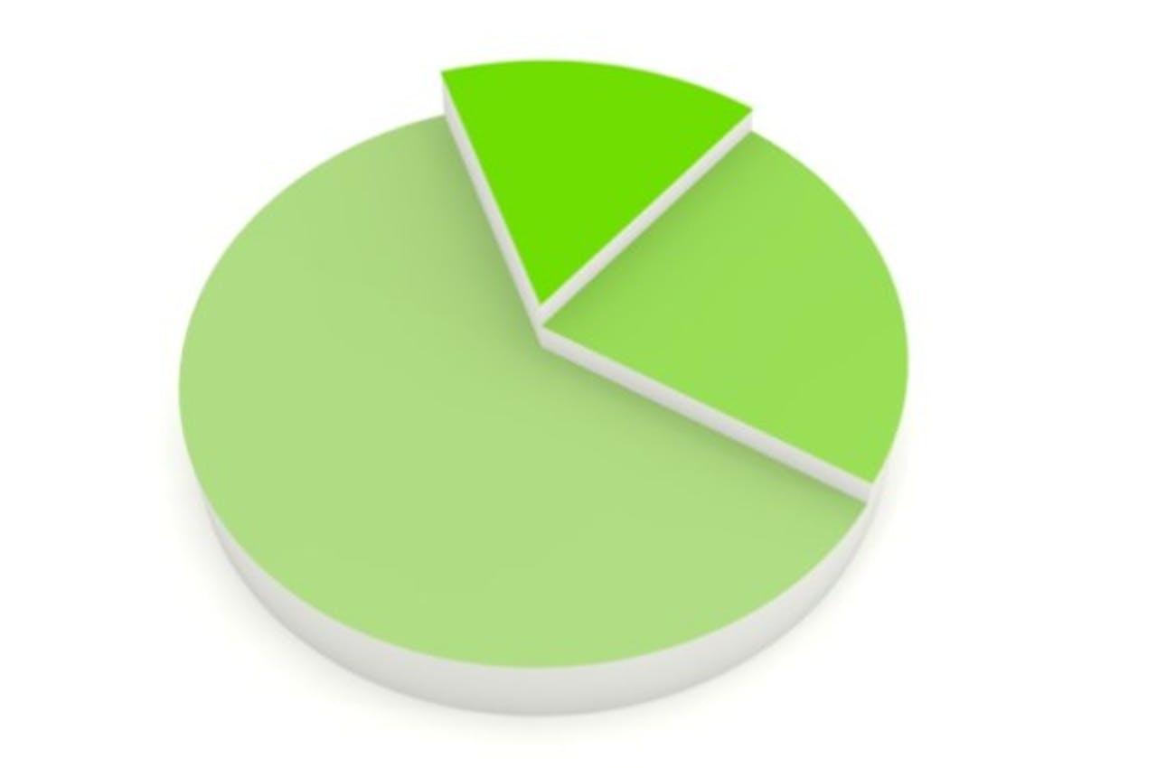 Onderzoek: meeste bezoek b2b-websites via organisch zoeken