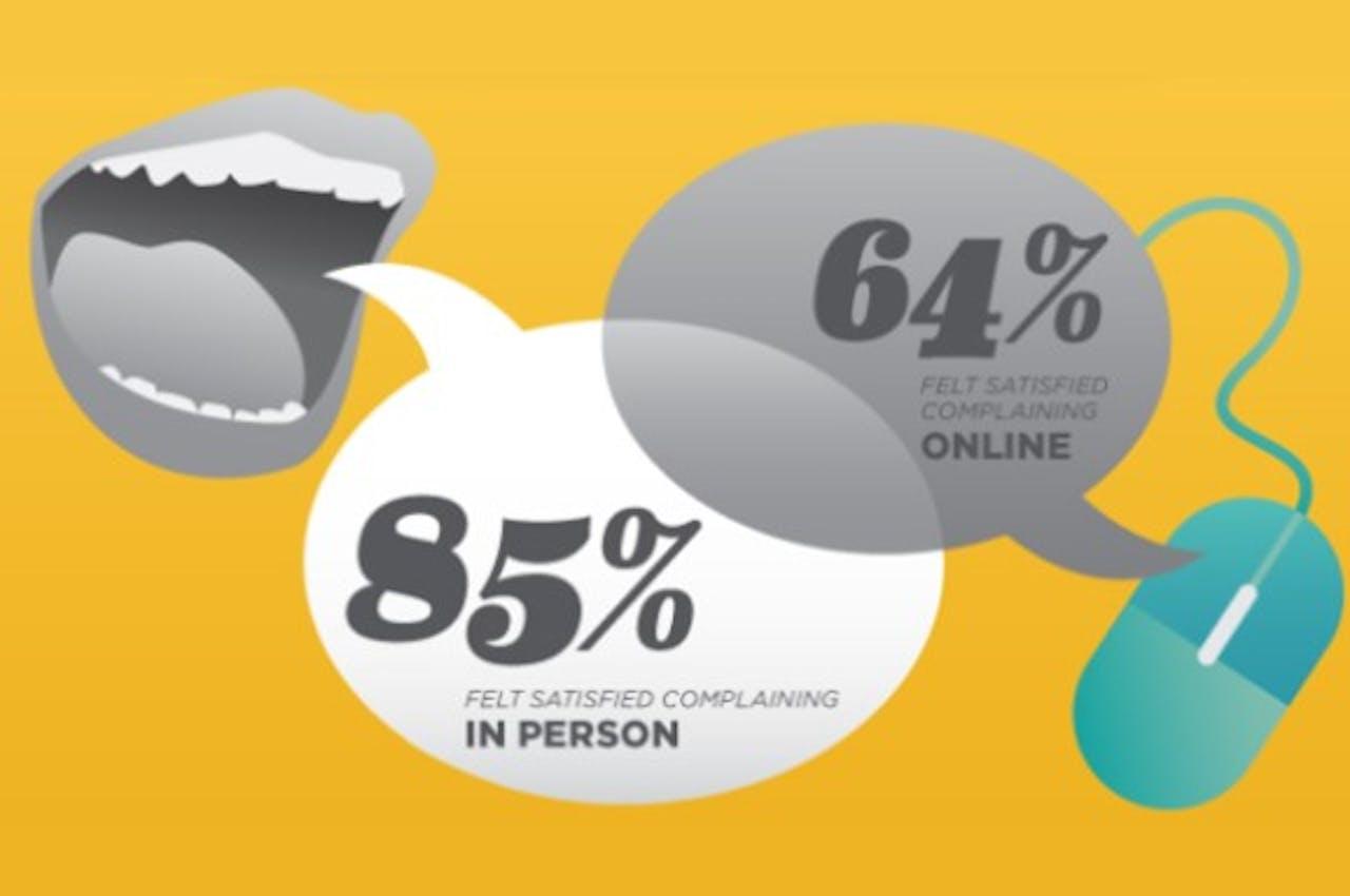 Onderzoek: klant meer voldaan na persoonlijk klagen dan na online klagen