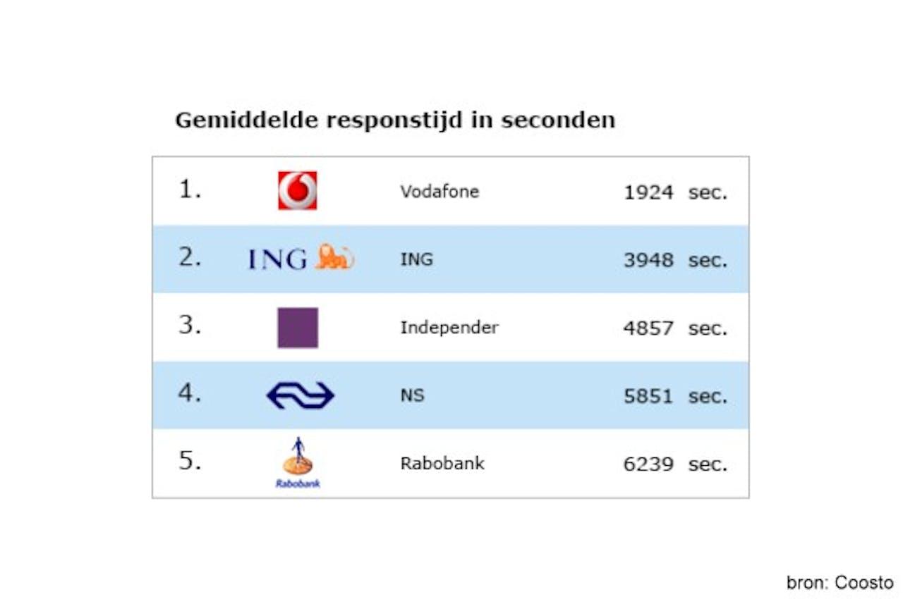 Onderzoek: Vodafone heeft gemiddeld snelste webcare op Twitter
