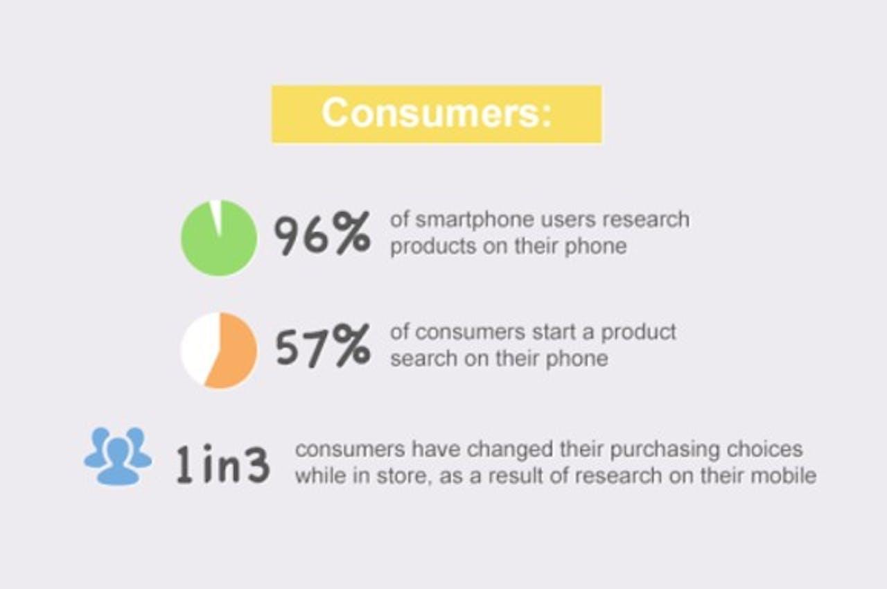 Onderzoek: 57 procent Amerikanen start research naar product op smartphone