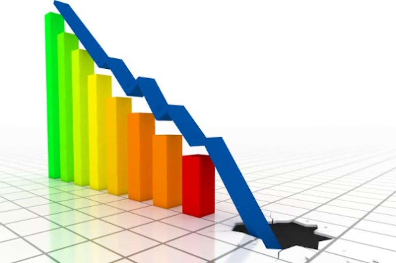 CBS: aantal faillissementen in half jaar nog nooit zo hoog geweest