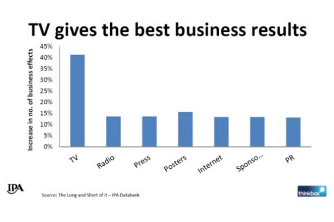 Onderzoek: televisiereclames meest effectieve uiting om merk op te bouwen