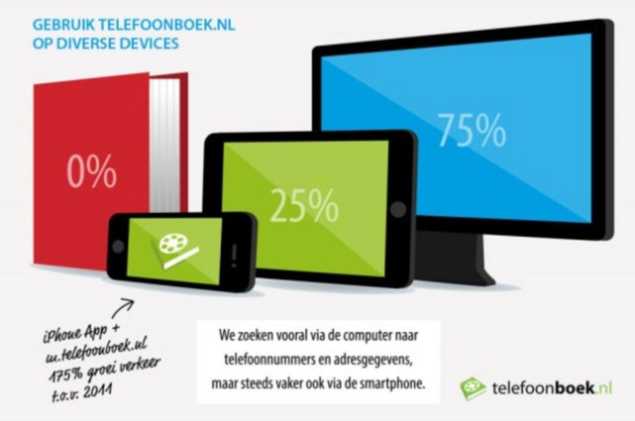 Onderzoek: kwart zoekt via smartphone of tablet naar bedrijfsgegevens