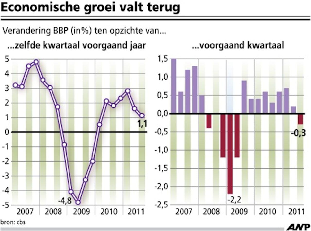 InfoGraphic van de Nederlandse economische groei in het derde kwartaal. ANP