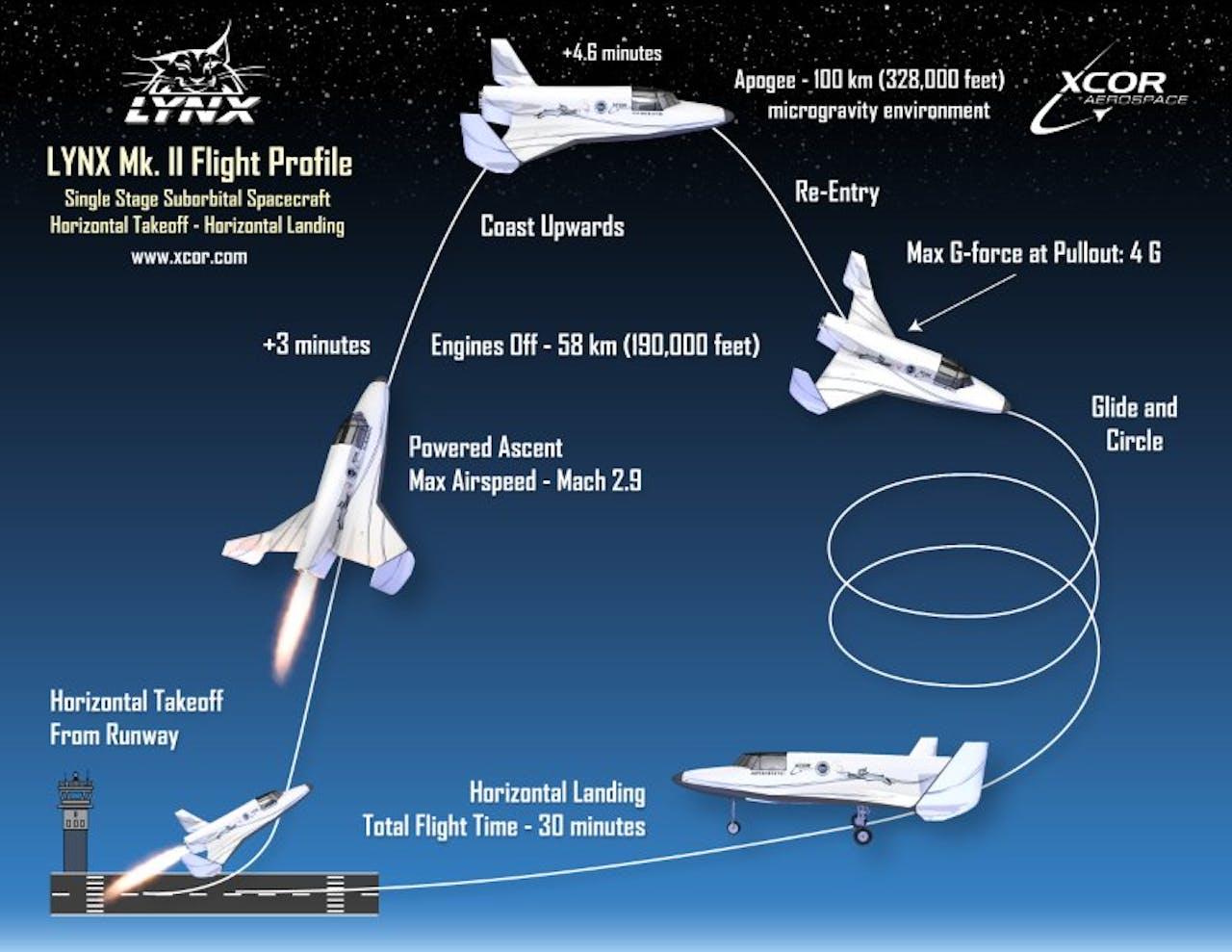 XCOR ruimtereisplan. Foto: Linkedin.com