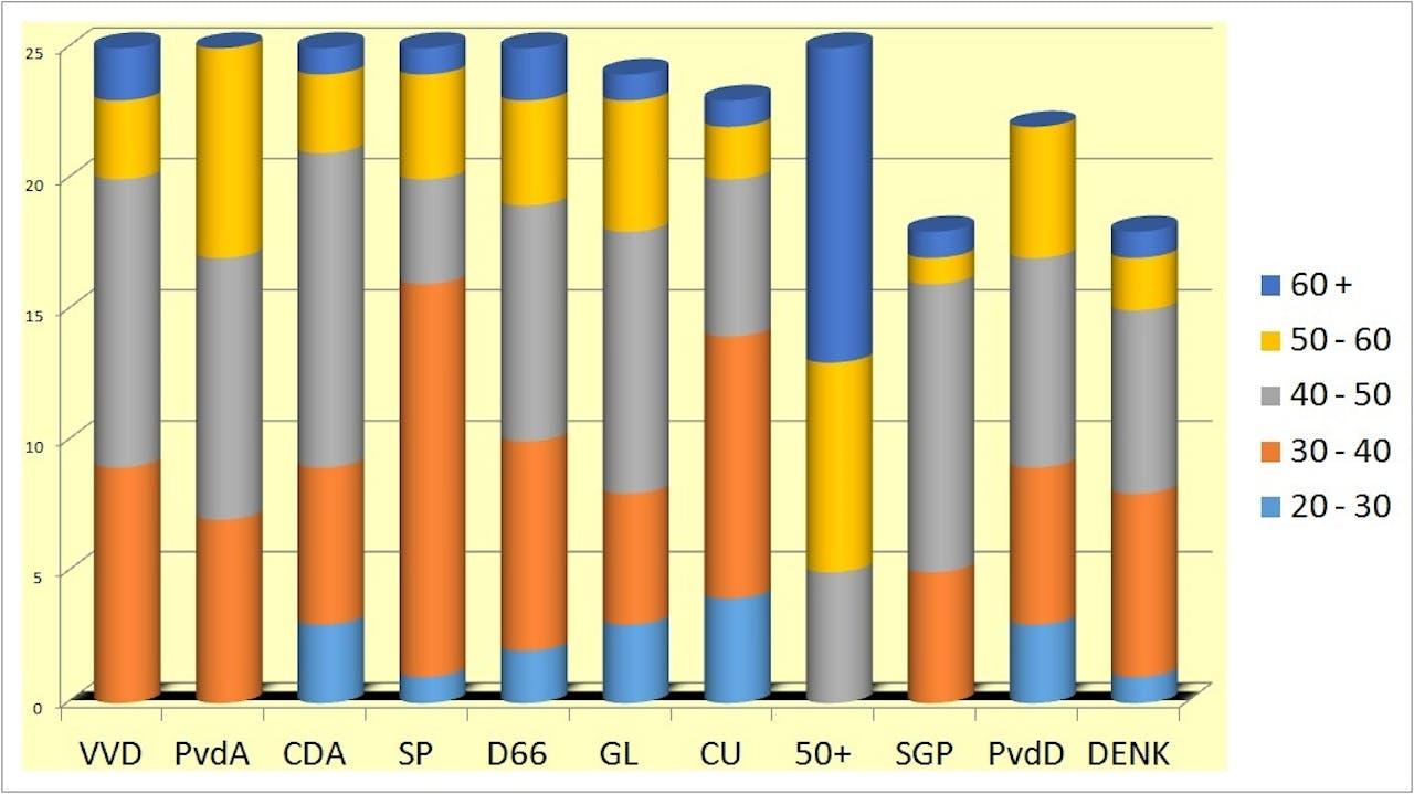 Leeftijdsopbouw per partij (Niet van alle partijen zijn alle gegevens bekend)