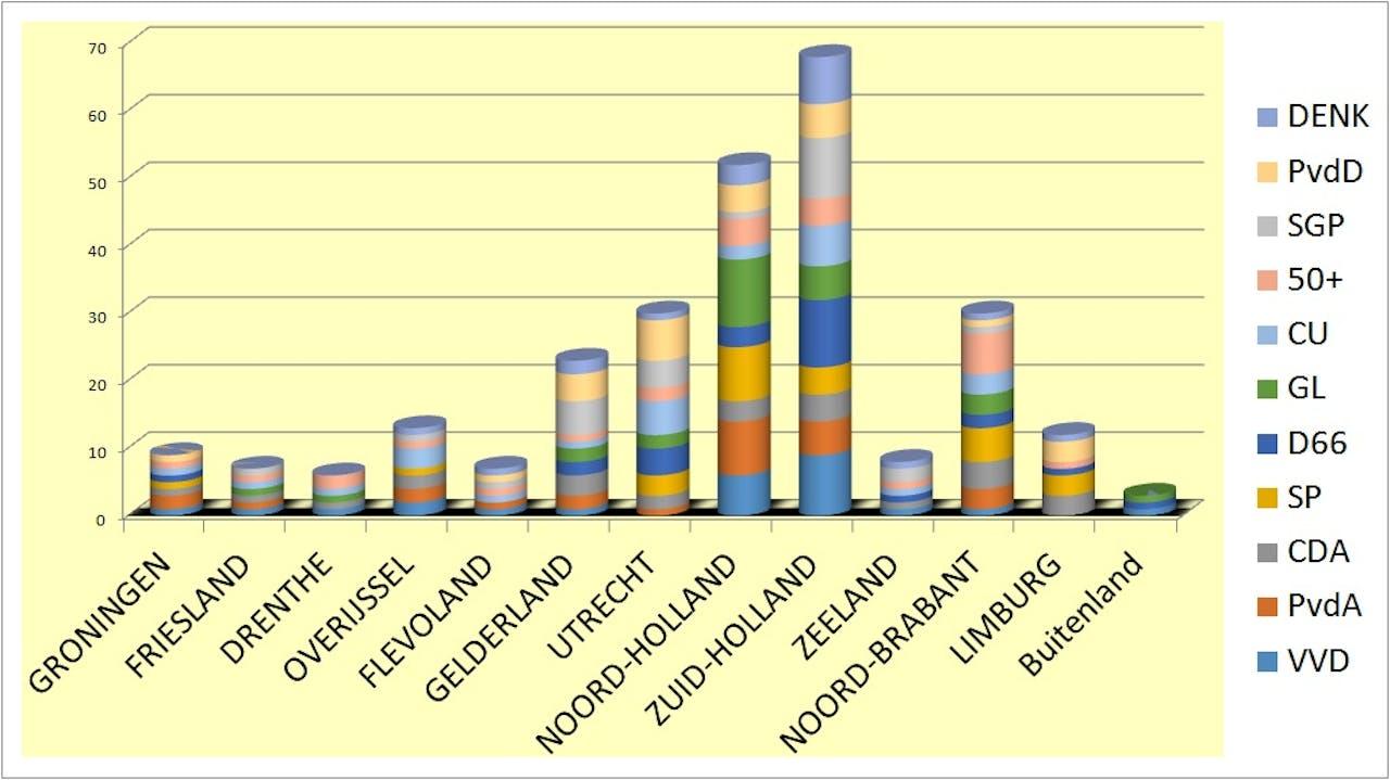 Kandidaten per provincie (Niet van alle partijen zijn alle gegevens bekend)