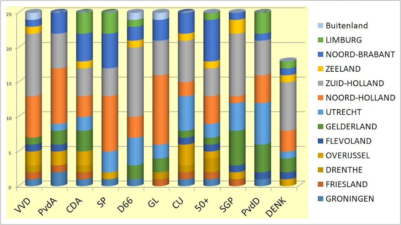 Herkomst per partij (Niet van alle partijen zijn alle gegevens bekend)