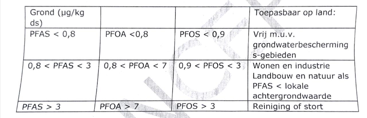 De nieuwe PFAS-normen.