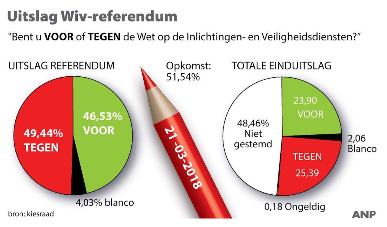 Officiële uitslag Wiv-referendum. ANP INFOGRAPHICS